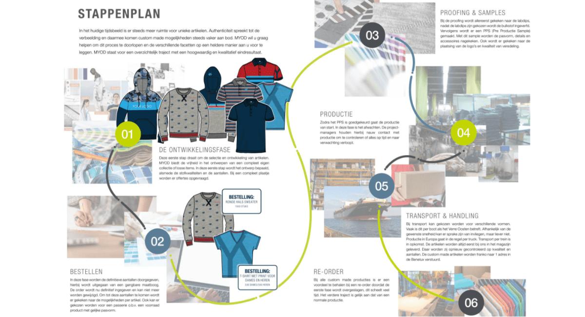 Van tekentafel tot productie custom made kleding