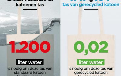 Met deze tas bespaar je 1.200 liter water